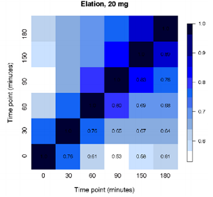 Pearson correlation coefficient for the Elation phenotypes.